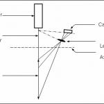Figura 1 - Principiul triangulaţiei