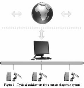 Arhitectura tipica a unui sistem de diagnoza de la distanta